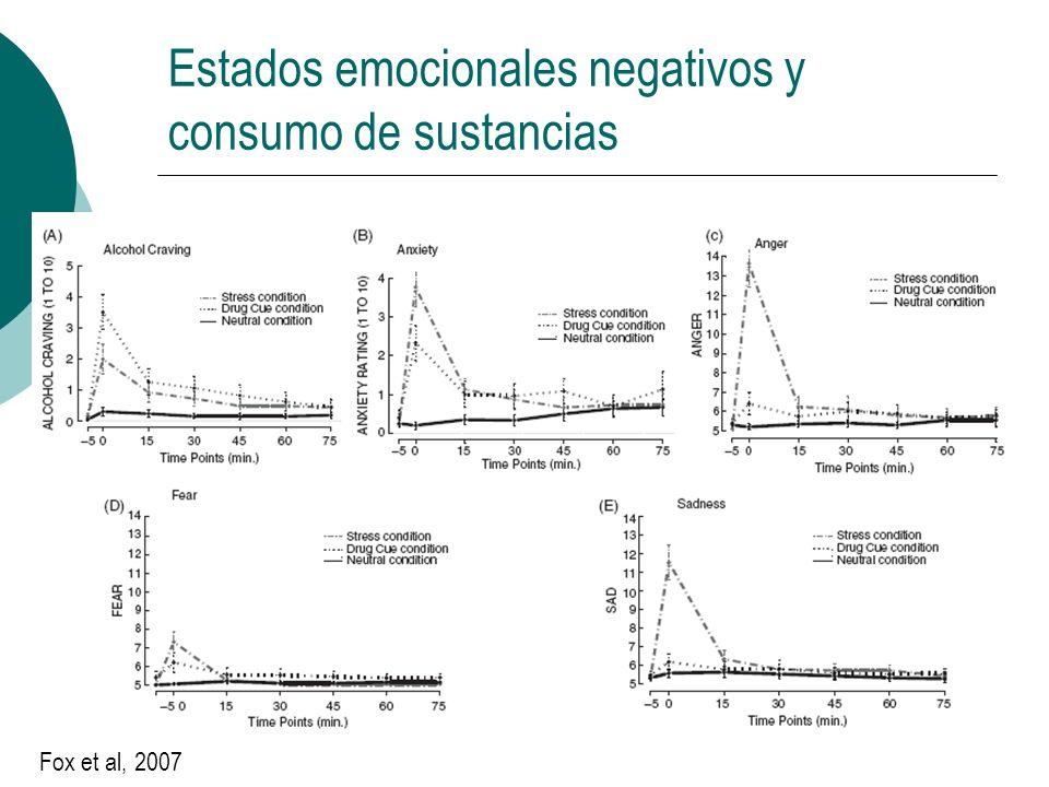 Estados emocionales negativos y consumo de sustancias