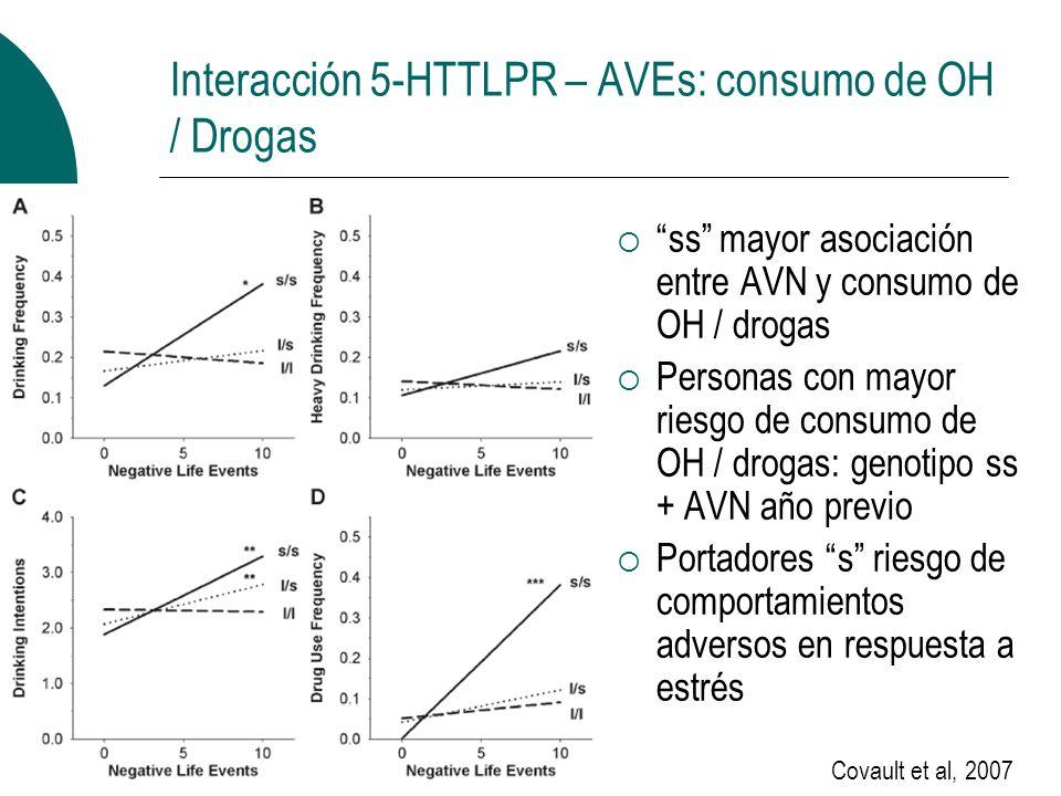 Interacción 5-HTTLPR – AVEs: consumo de OH / Drogas