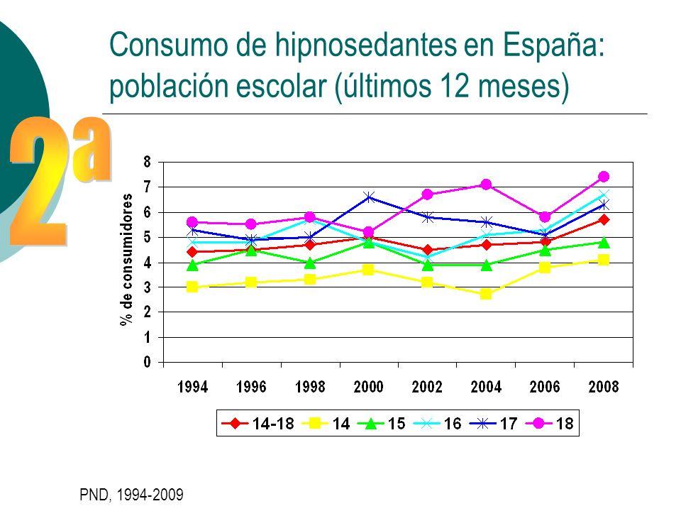 Consumo de hipnosedantes en España: población escolar (últimos 12 meses)