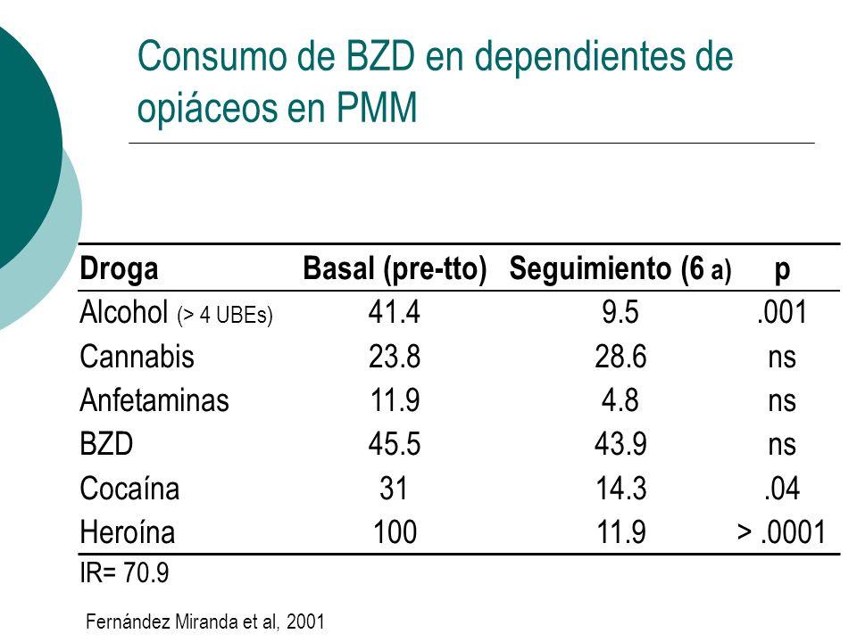 Consumo de BZD en dependientes de opiáceos en PMM