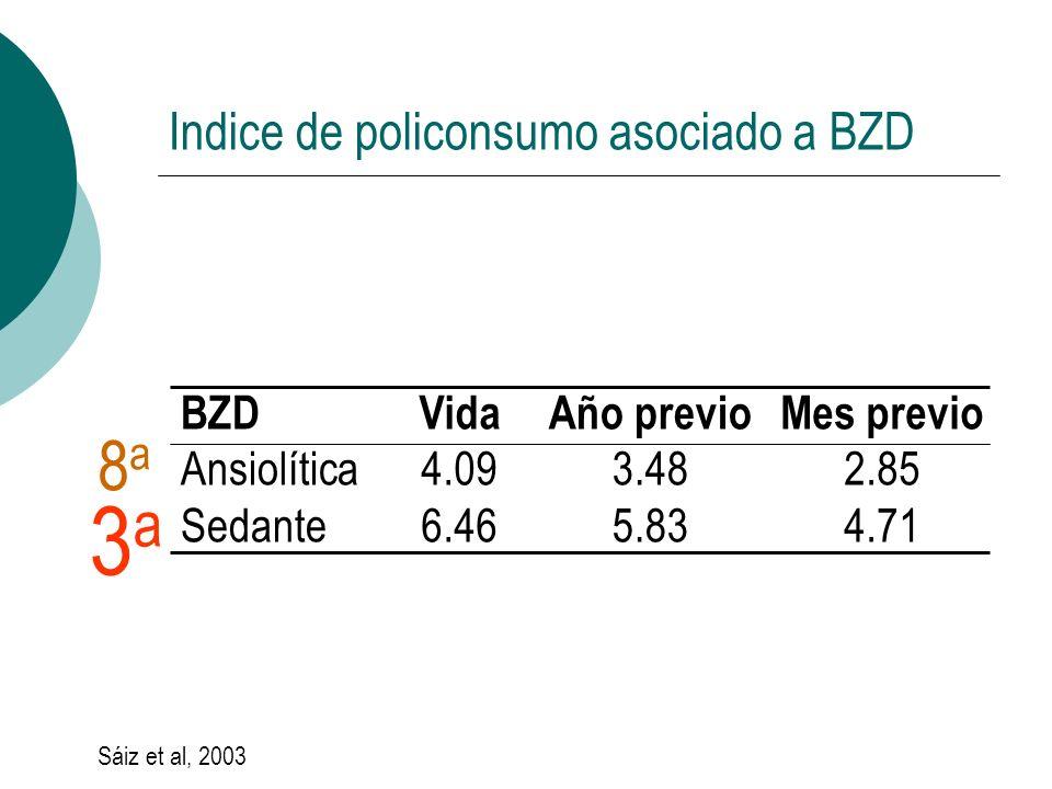 Indice de policonsumo asociado a BZD