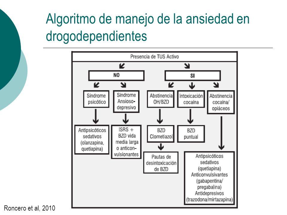 Algoritmo de manejo de la ansiedad en drogodependientes