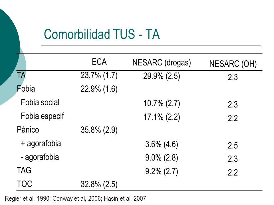 Comorbilidad TUS - TA ECA NESARC (drogas) NESARC (OH) 23.7% (1.7)