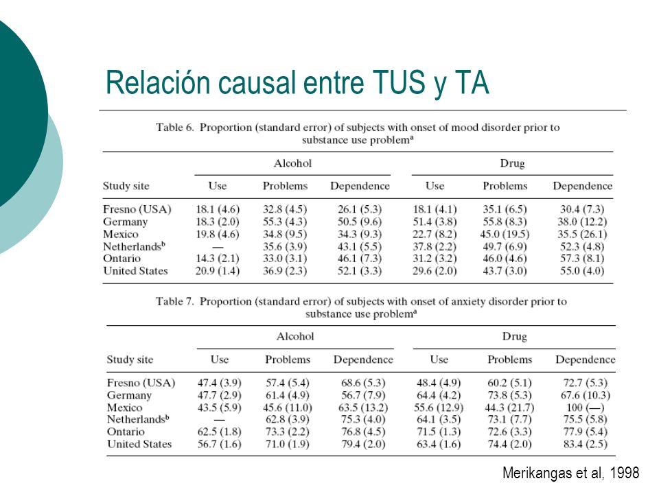 Relación causal entre TUS y TA