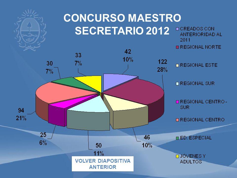 CONCURSO MAESTRO SECRETARIO 2012