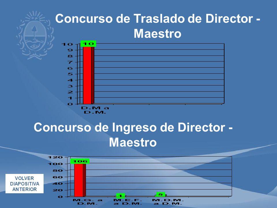 Concurso de Traslado de Director - Maestro