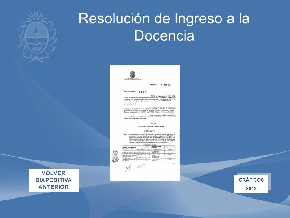 Resolución de Ingreso a la Docencia