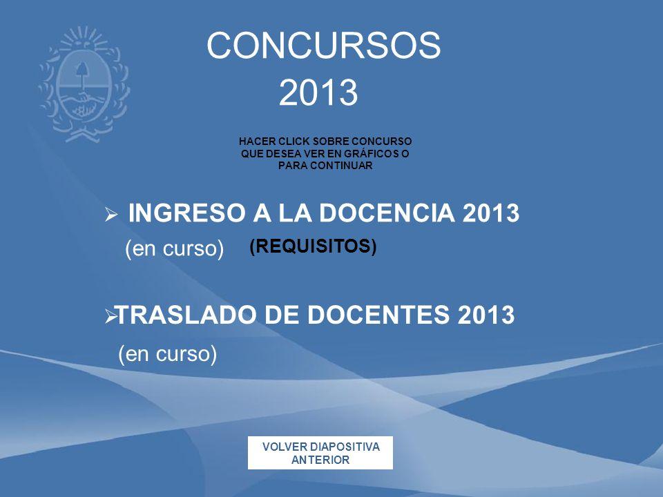 CONCURSOS 2013 INGRESO A LA DOCENCIA 2013 (en curso)
