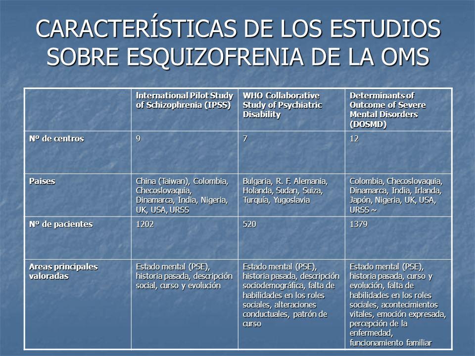 CARACTERÍSTICAS DE LOS ESTUDIOS SOBRE ESQUIZOFRENIA DE LA OMS