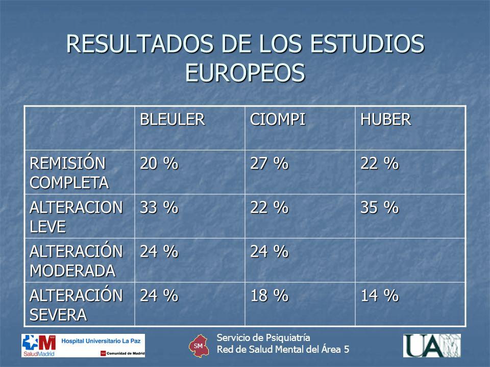 RESULTADOS DE LOS ESTUDIOS EUROPEOS