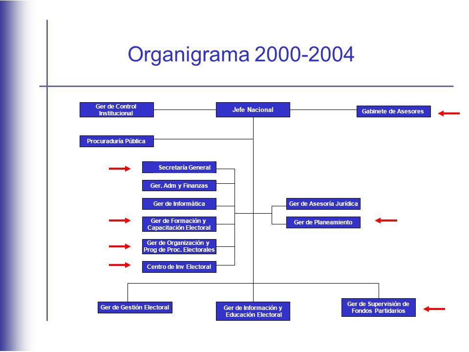 Organigrama 2000-2004 Jefe Nacional Ger de Control Institucional