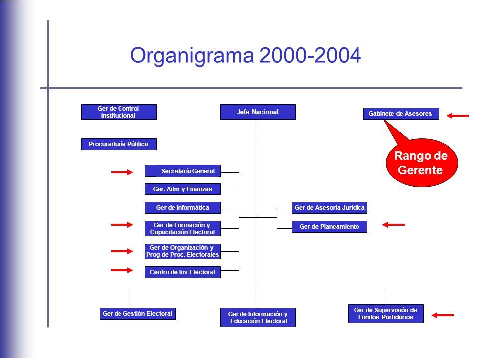 Organigrama 2000-2004 Rango de Gerente Jefe Nacional Ger de Control