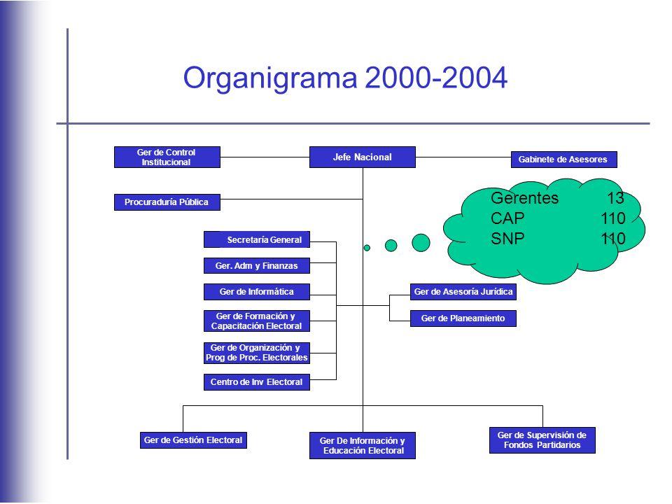 Organigrama 2000-2004 Gerentes 13 CAP 110 SNP 110 Jefe Nacional