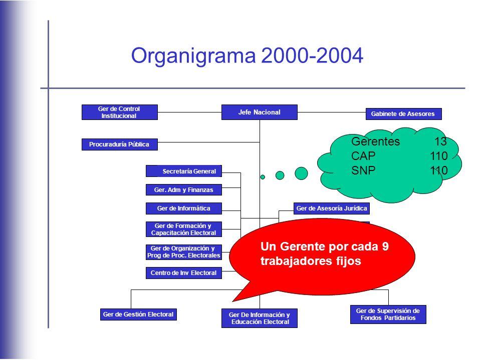 Organigrama 2000-2004 Gerentes 13 CAP 110 SNP 110