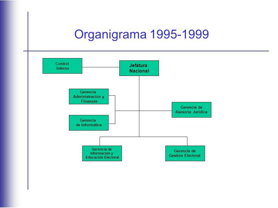 Organigrama 1995-1999 Jefatura Nacional Control Interno Gerencia