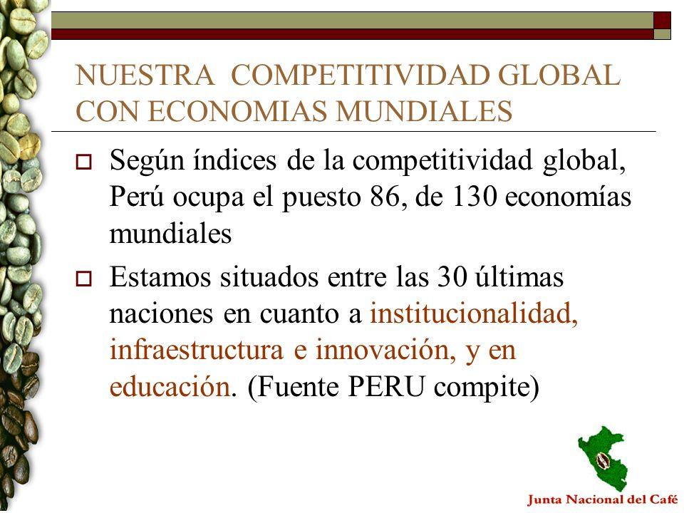 NUESTRA COMPETITIVIDAD GLOBAL CON ECONOMIAS MUNDIALES
