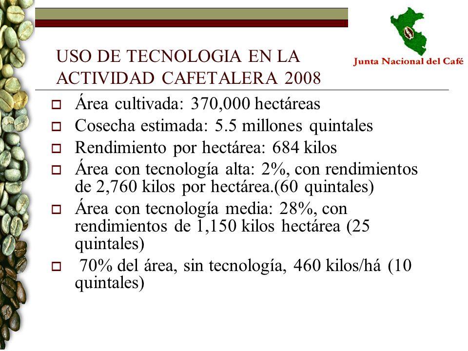 USO DE TECNOLOGIA EN LA ACTIVIDAD CAFETALERA 2008