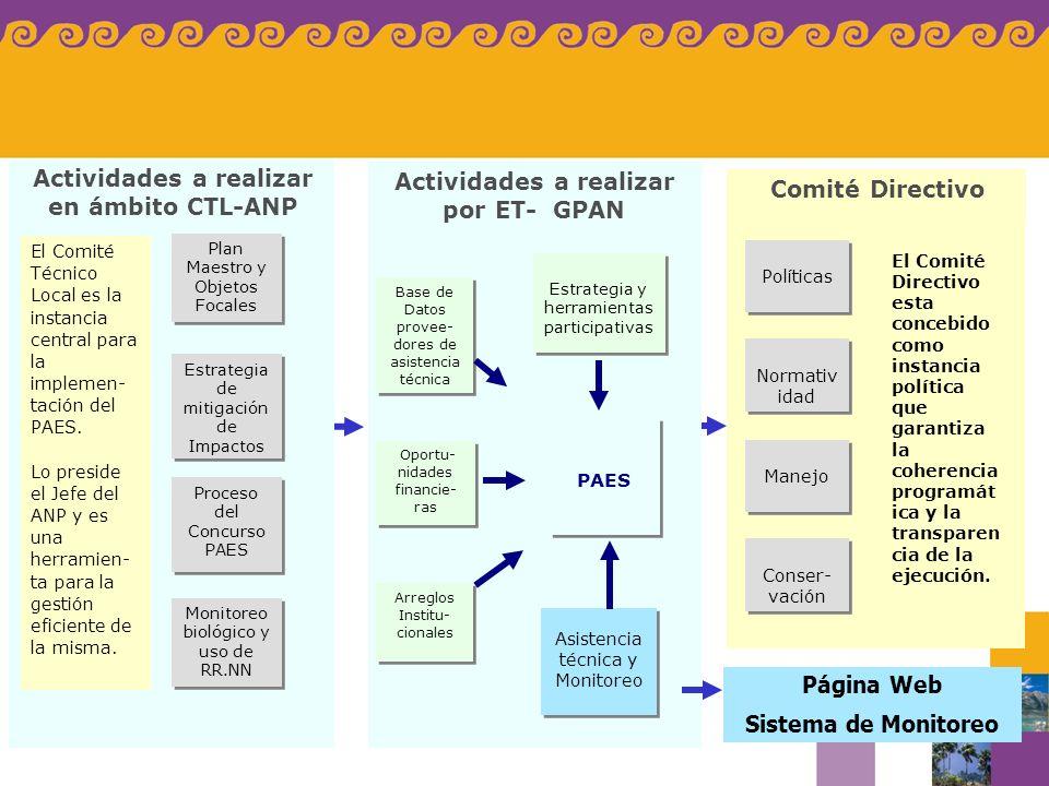 Actividades a realizar en ámbito CTL-ANP
