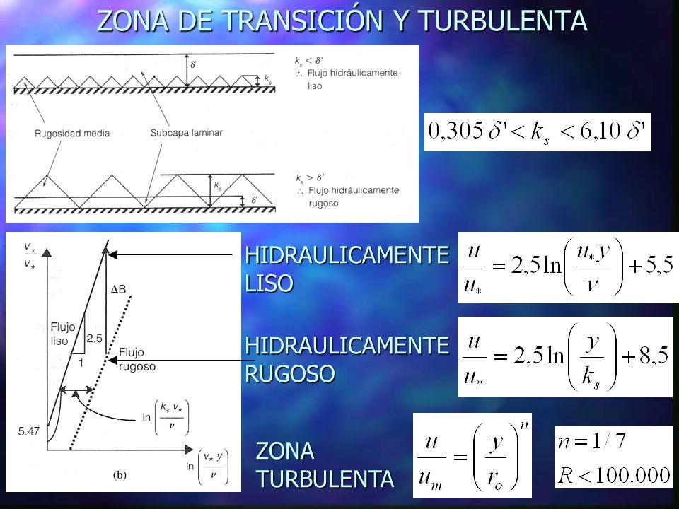 ZONA DE TRANSICIÓN Y TURBULENTA