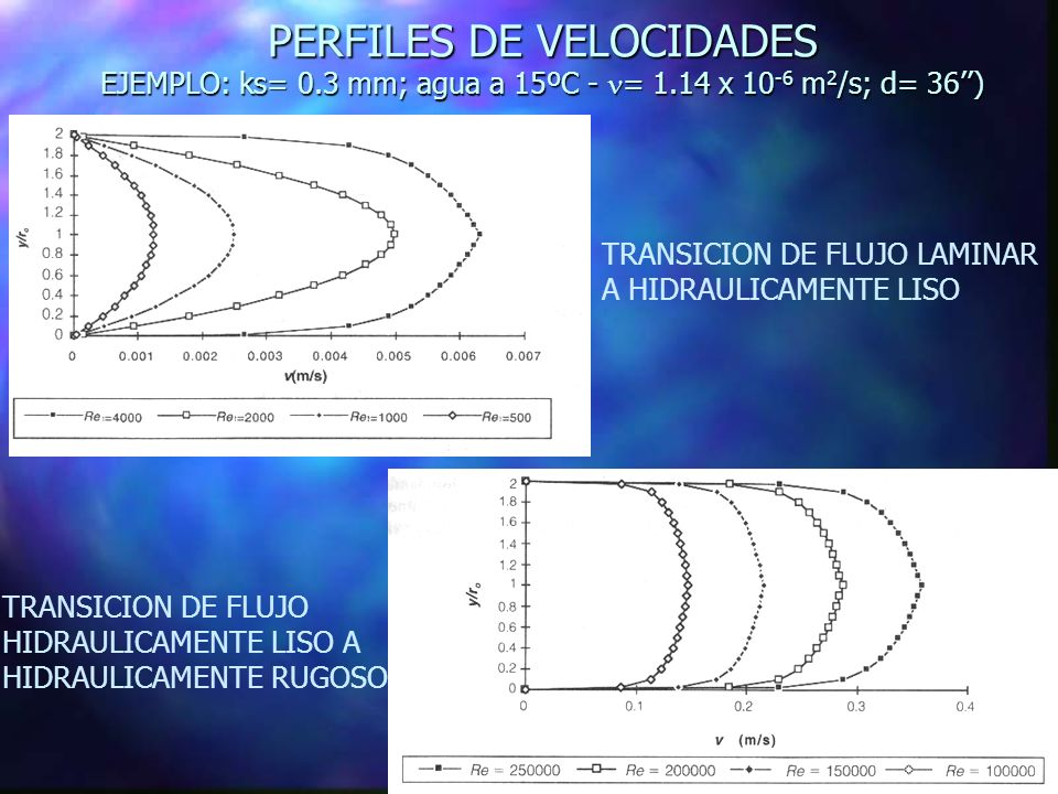 PERFILES DE VELOCIDADES EJEMPLO: ks= 0. 3 mm; agua a 15ºC - n= 1