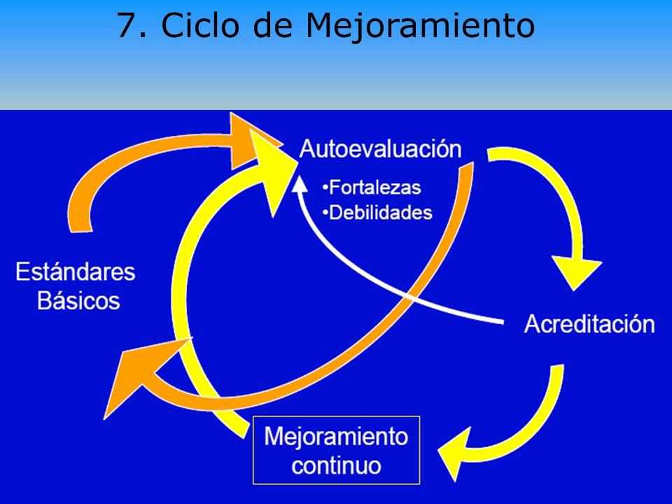 7. Ciclo de Mejoramiento Ramón R. Abarca Fernández