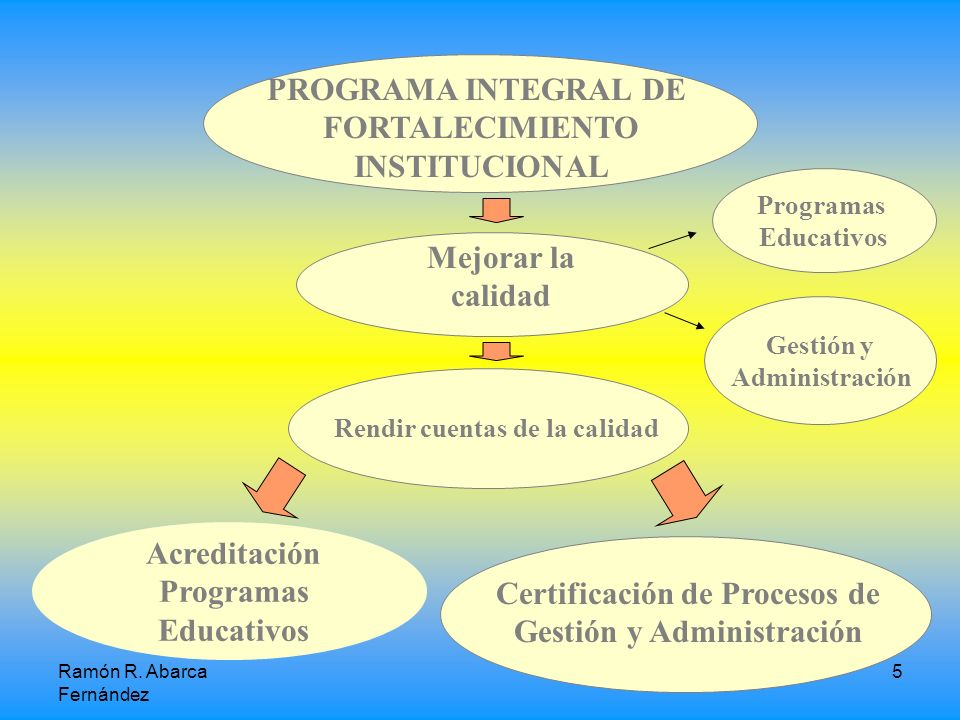 Certificación de Procesos de Gestión y Administración