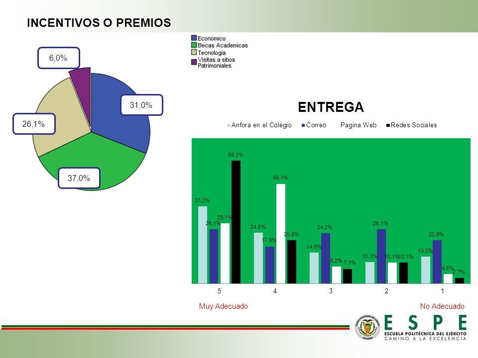 INCENTIVOS O PREMIOS 6,0% Muy Adecuado No Adecuado.