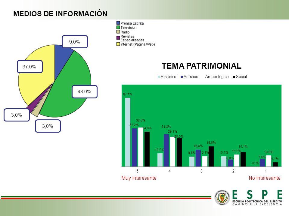 MEDIOS DE INFORMACIÓN 9,0% 37,0% 48,0% 3,0%