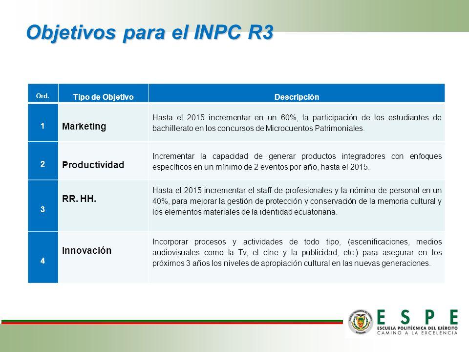 Objetivos para el INPC R3