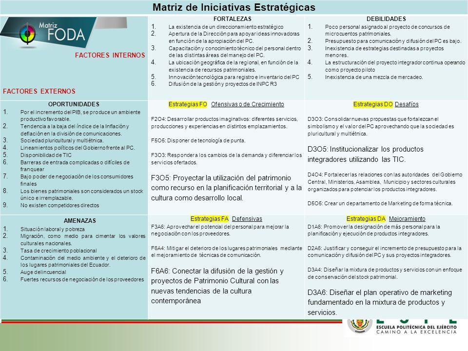 Matriz de Iniciativas Estratégicas