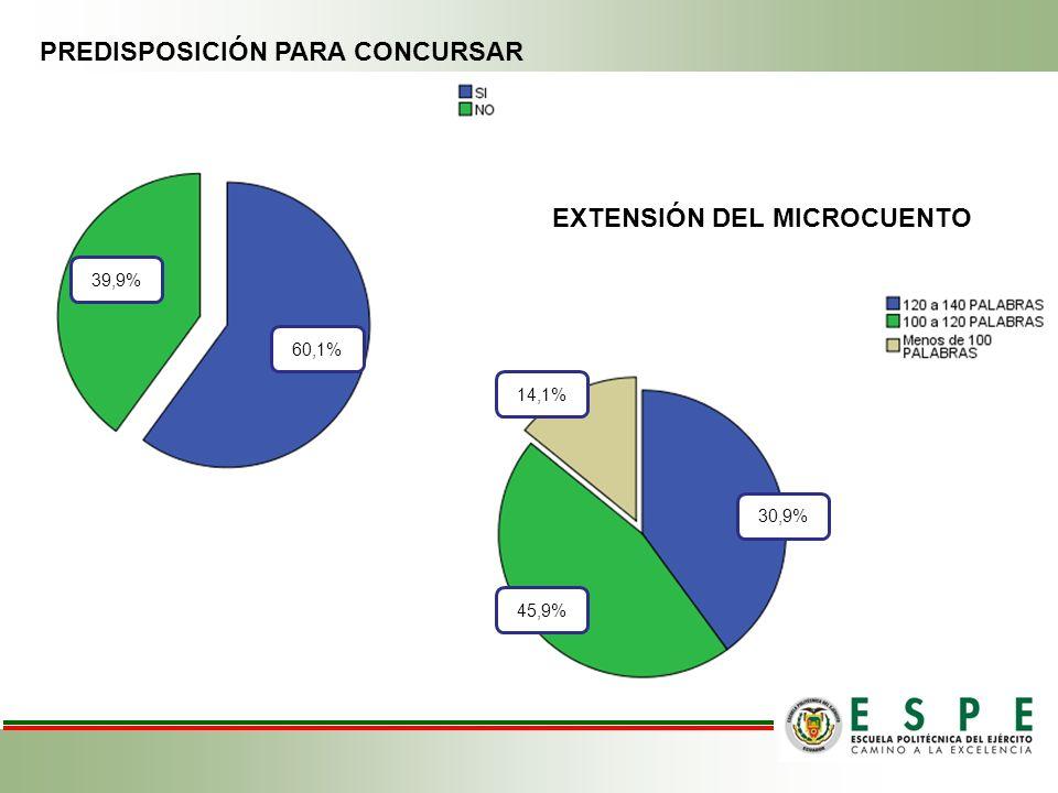 39,9 % PREDISPOSICIÓN PARA CONCURSAR EXTENSIÓN DEL MICROCUENTO 39,9%