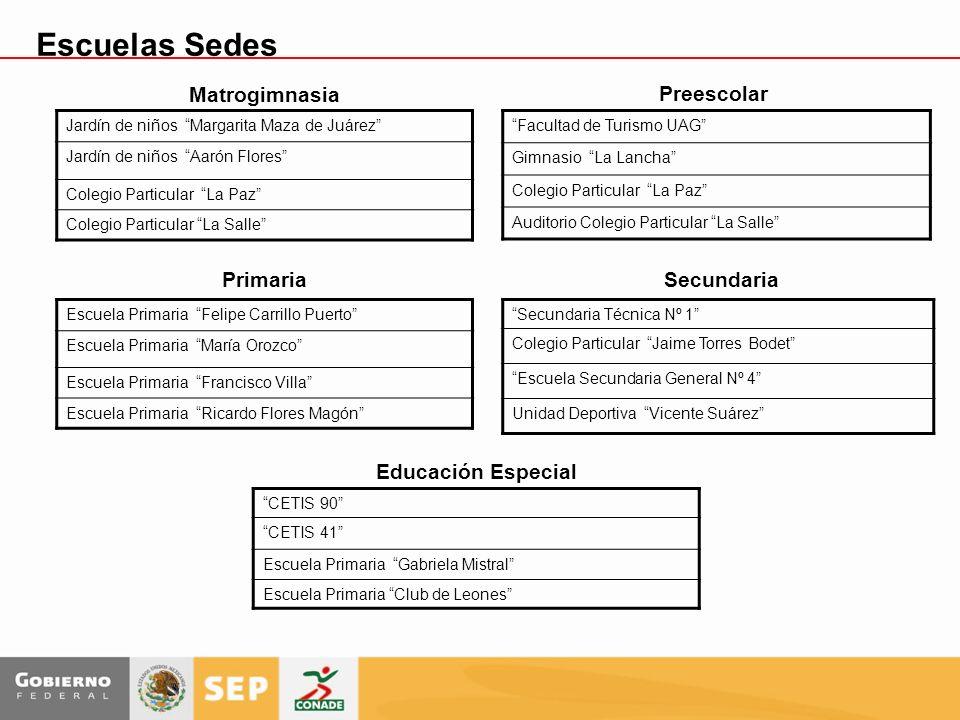 Escuelas Sedes Matrogimnasia Preescolar Primaria Secundaria