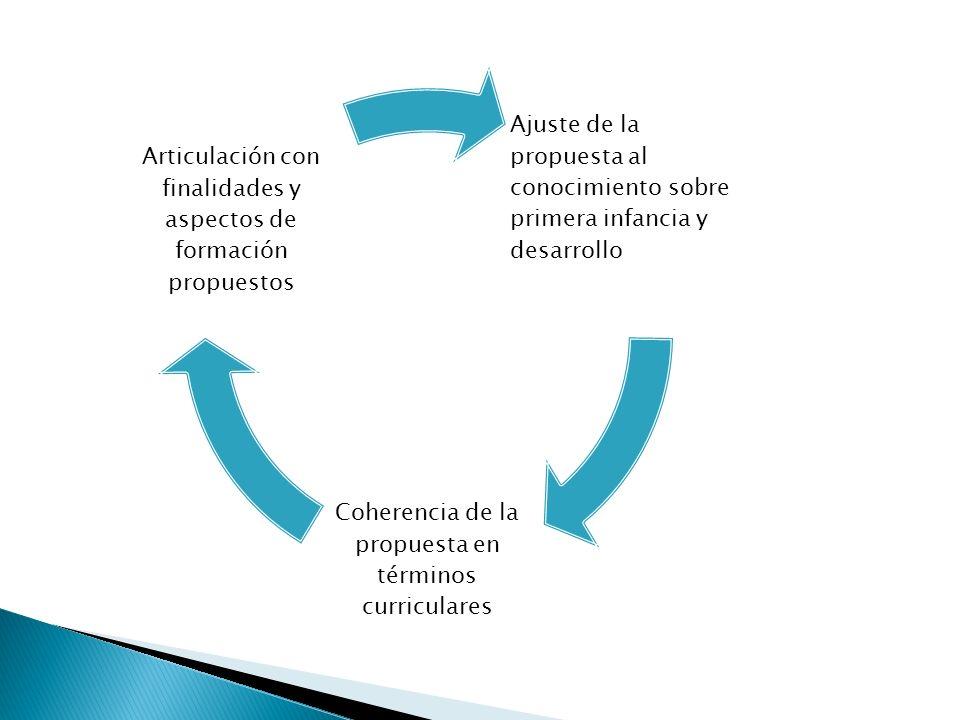 Coherencia de la propuesta en términos curriculares