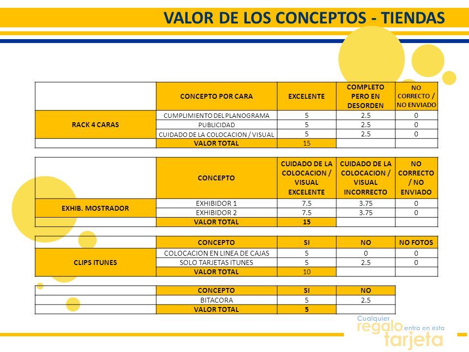 VALOR DE LOS CONCEPTOS - TIENDAS