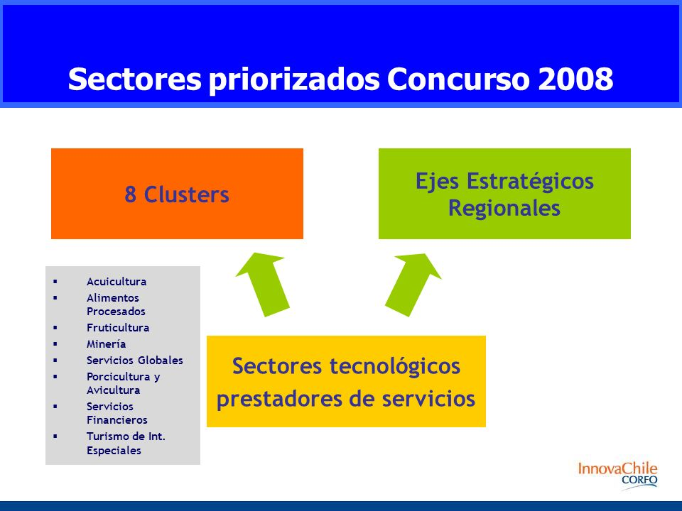 Sectores priorizados Concurso 2008