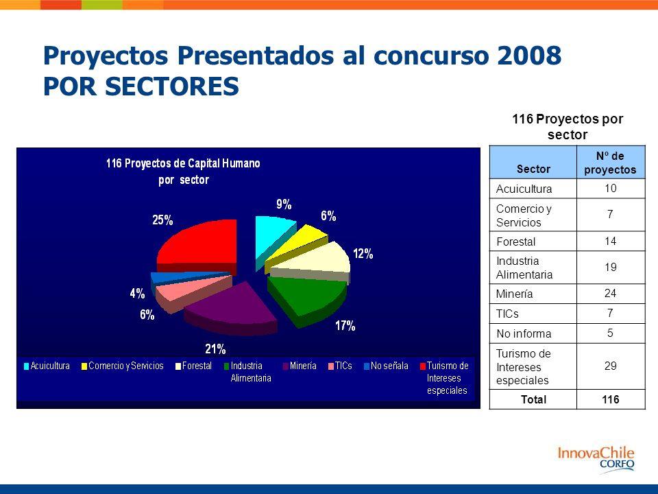 Proyectos Presentados al concurso 2008 POR SECTORES