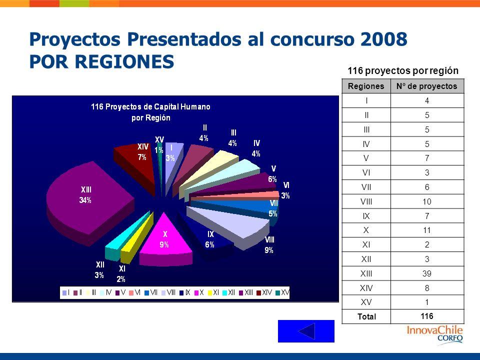 Proyectos Presentados al concurso 2008 POR REGIONES