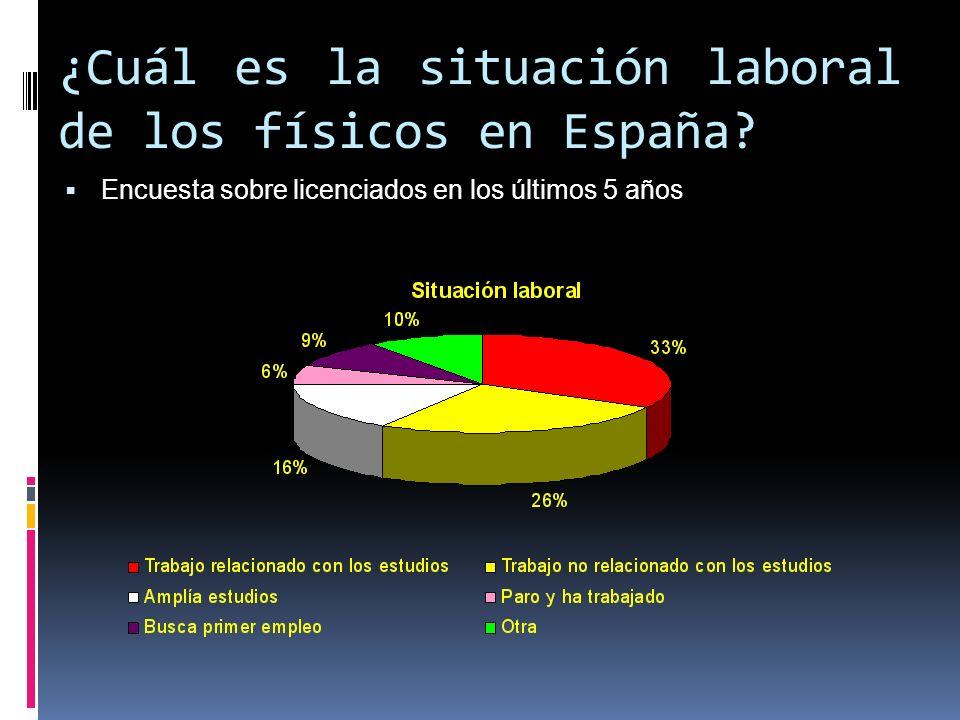 ¿Cuál es la situación laboral de los físicos en España