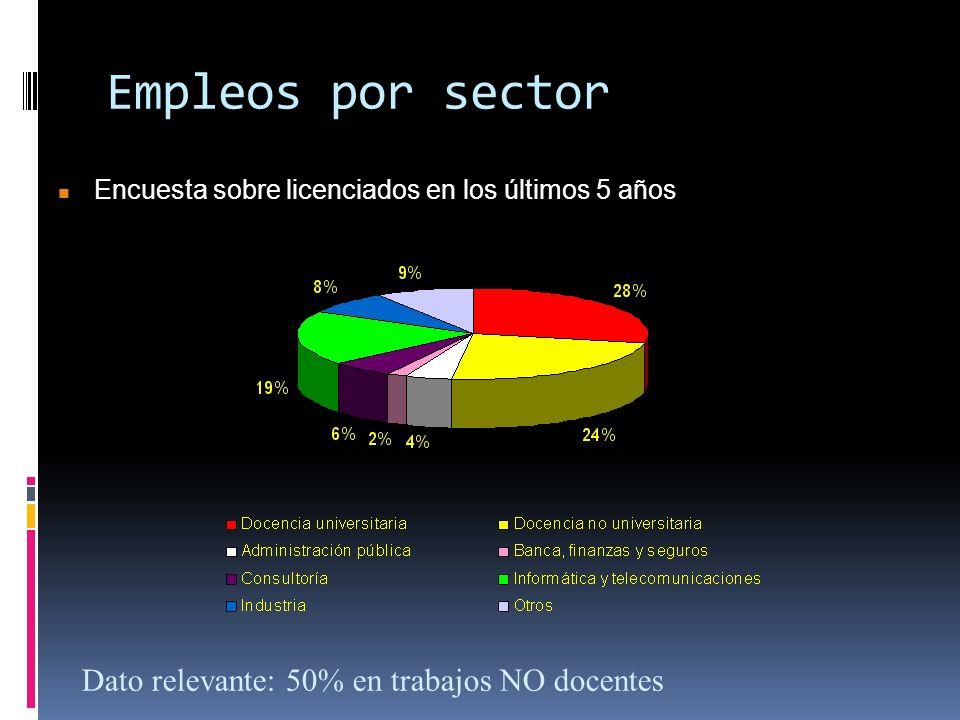 Empleos por sector Dato relevante: 50% en trabajos NO docentes