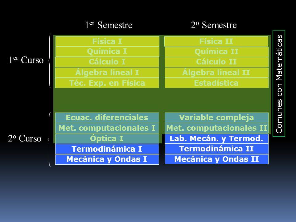 Met. computacionales II