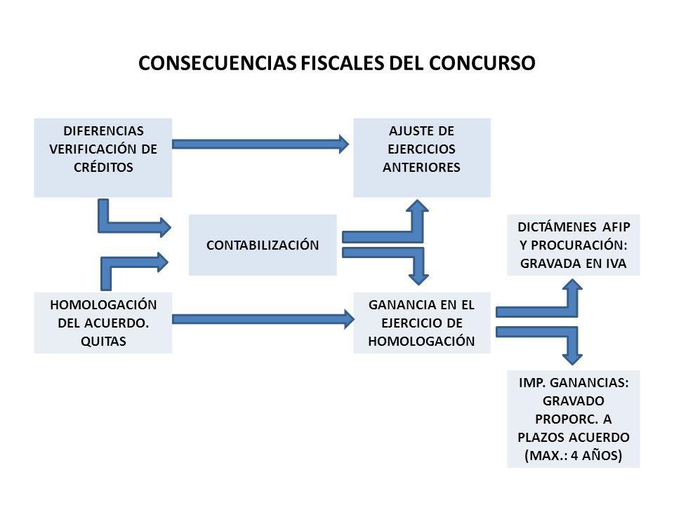 CONSECUENCIAS FISCALES DEL CONCURSO