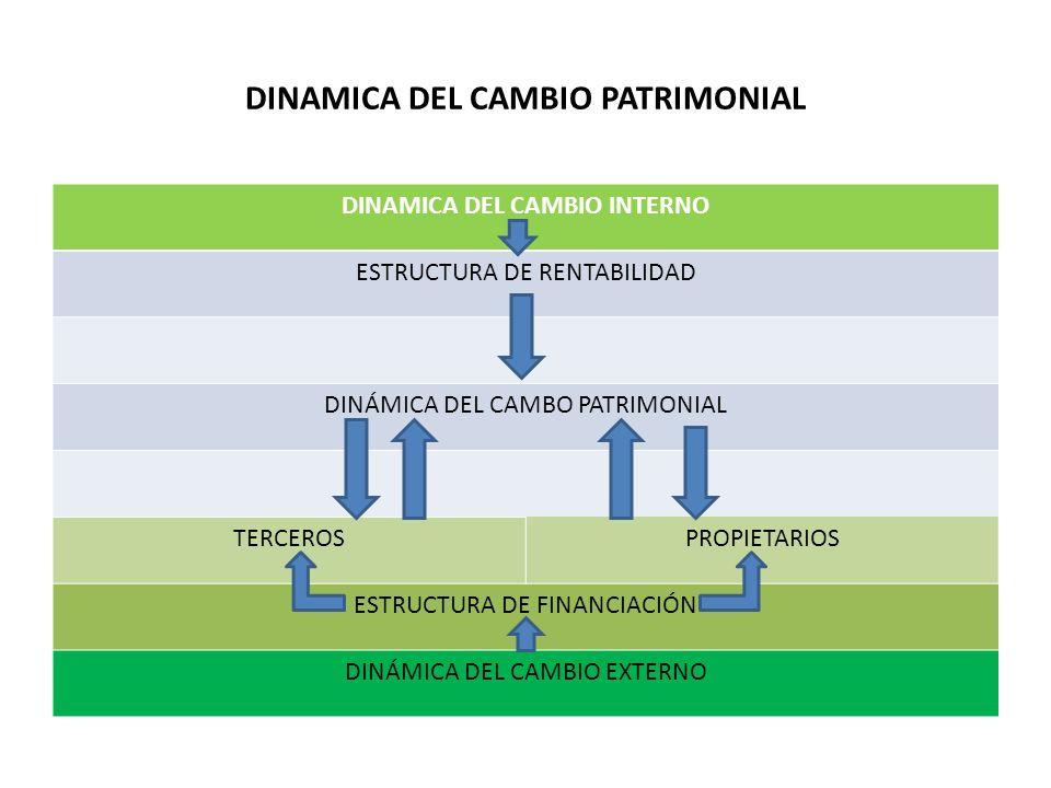 DINAMICA DEL CAMBIO PATRIMONIAL DINAMICA DEL CAMBIO INTERNO
