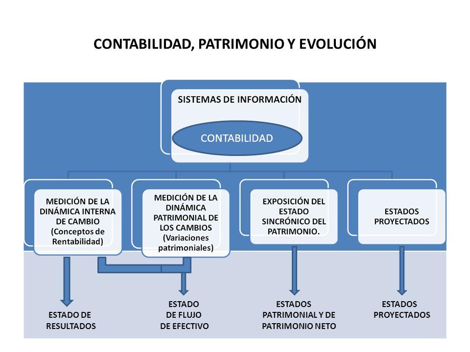 CONTABILIDAD, PATRIMONIO Y EVOLUCIÓN