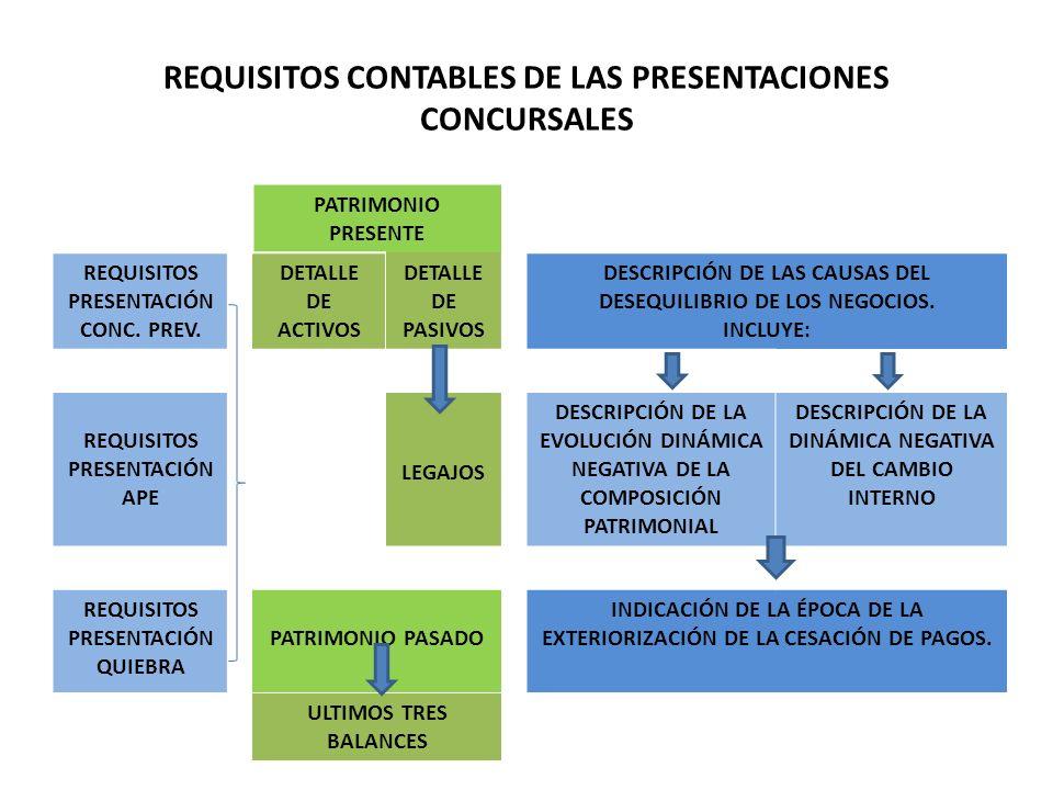 REQUISITOS CONTABLES DE LAS PRESENTACIONES CONCURSALES