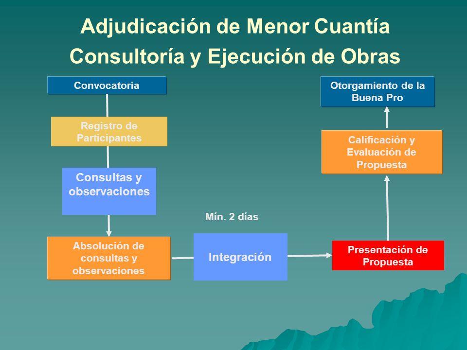 Adjudicación de Menor Cuantía Consultoría y Ejecución de Obras