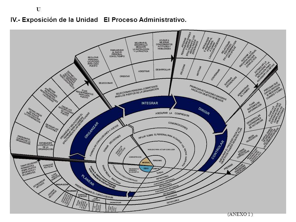 IV.- Exposición de la Unidad El Proceso Administrativo.
