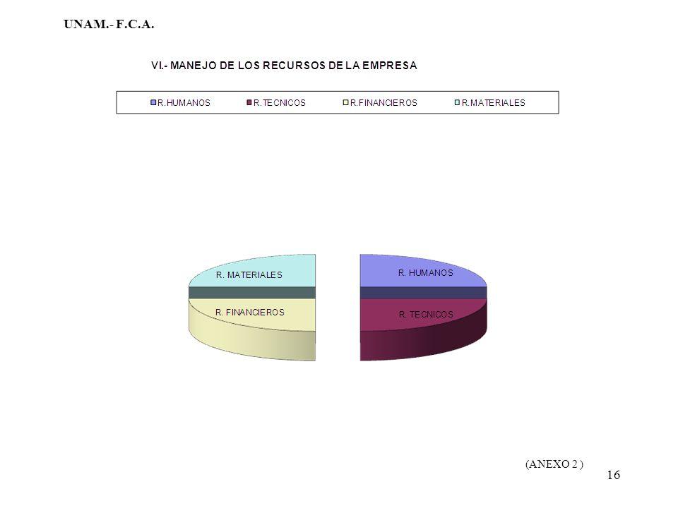 UNAM.- F.C.A. (ANEXO 2 )