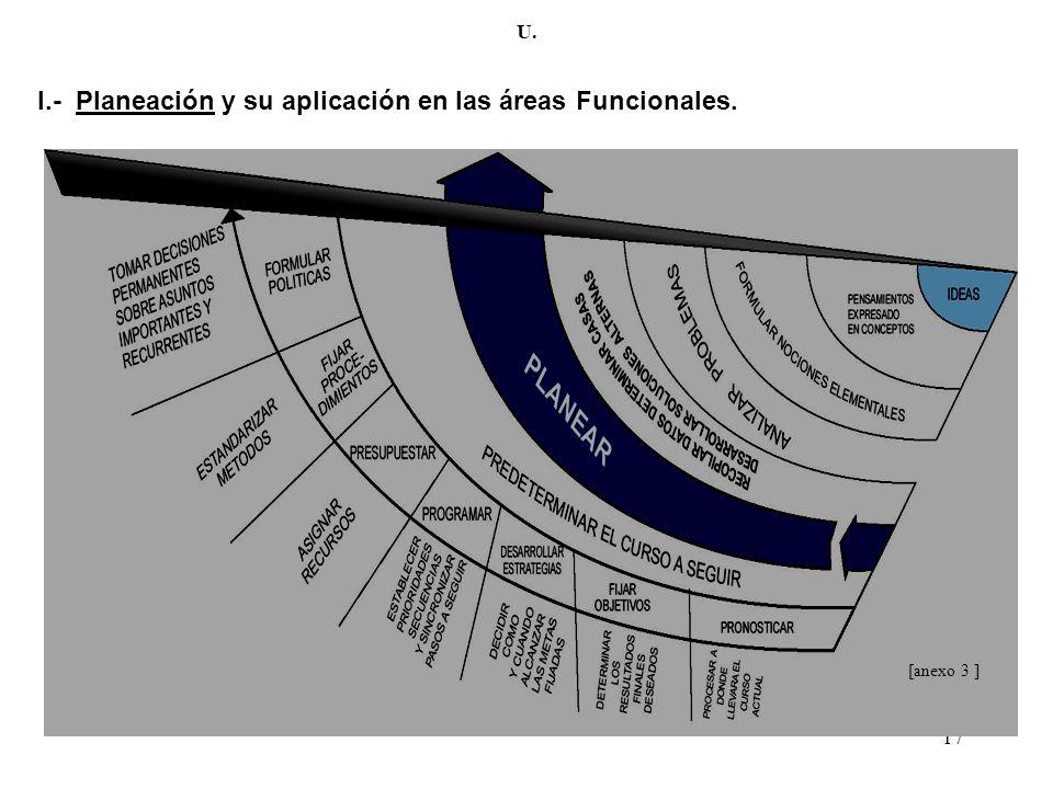 I.- Planeación y su aplicación en las áreas Funcionales.