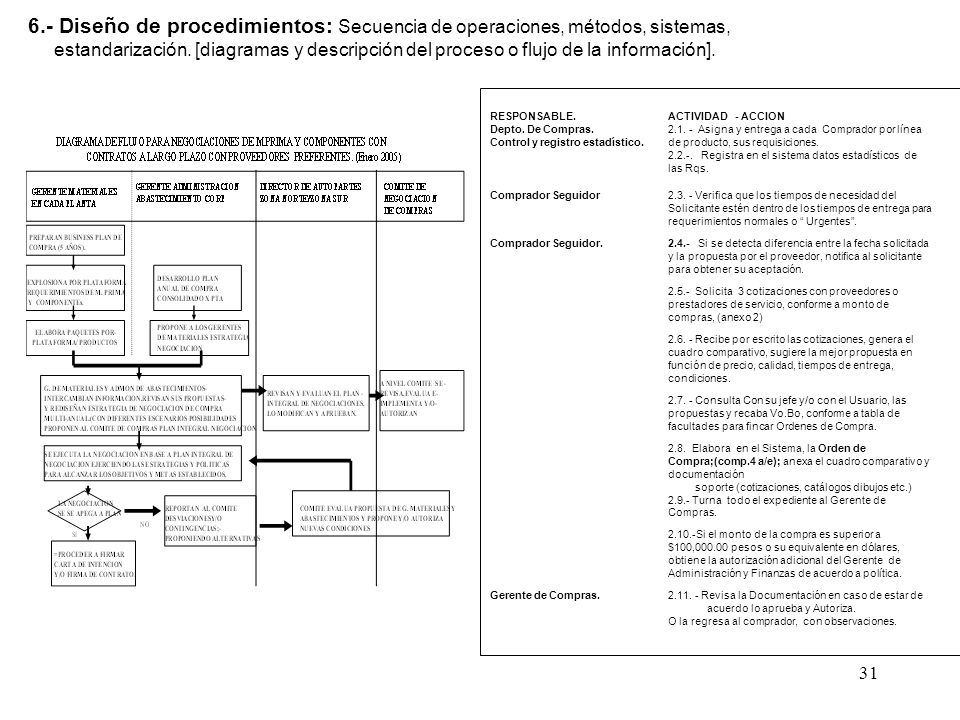 6.- Diseño de procedimientos: Secuencia de operaciones, métodos, sistemas,