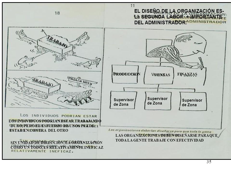 EL DISEÑO DE LA ORGANIZACIÓN ES- La SEGUNDA LABOR + IMPORTANTE